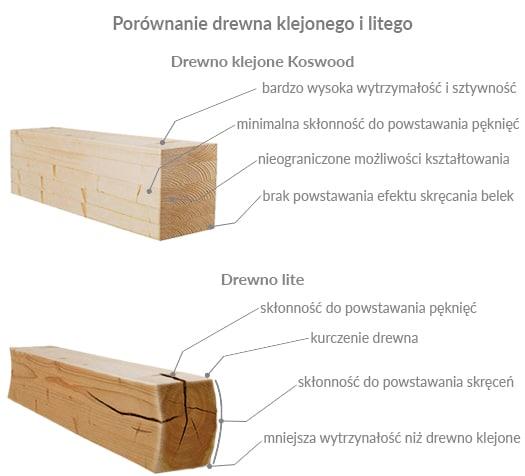 drewno klejone czy zwykłe
